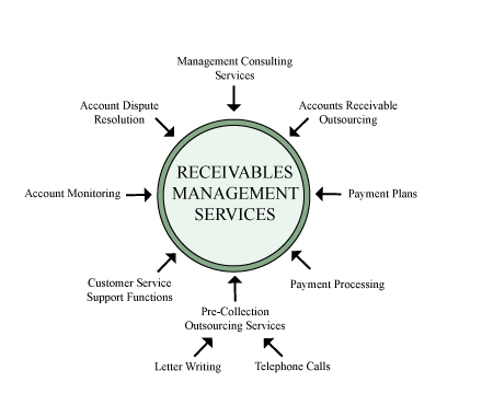 receivables management As the global leader in the accounts receivables management industry we work for major companies in different segments our accounts receivables management team quickly contacts customers in debit situations, identifies the cause of non-payment and implements a contingency payment plan consistent with your customer and service strategies.